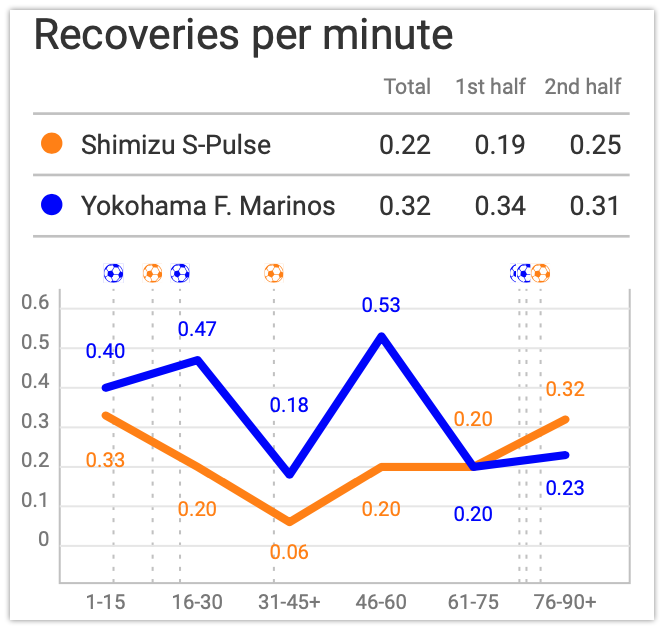 J League 2019/2020: Yokohama Marinos vs Shimizu S-Pulse - tactical analysis tactics